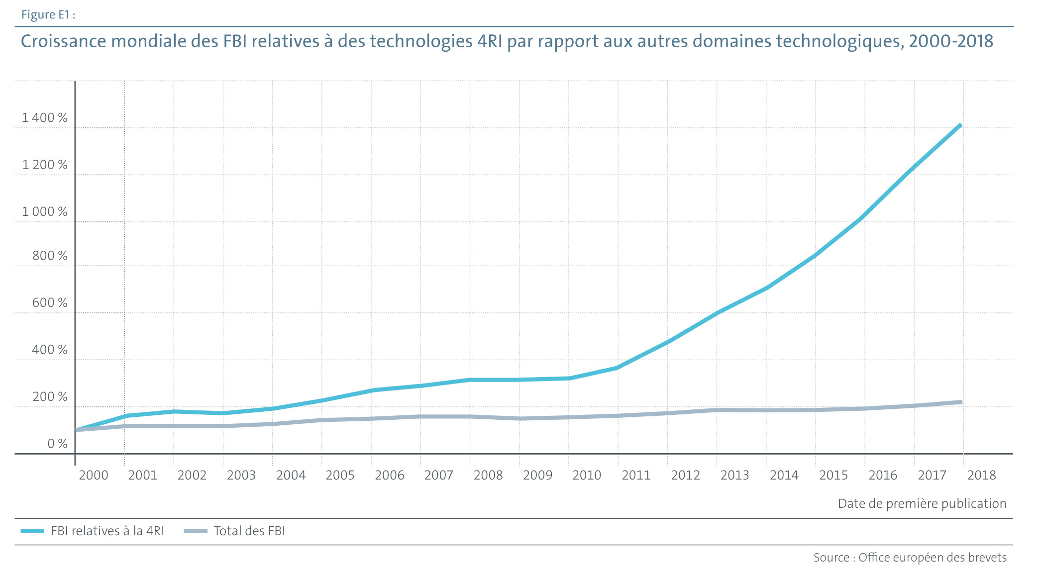 Croissance mondiale des FBI relatives à des technologies 4RI par rapport aux autres domaines technologiques, 2000-2018 (source OEB)