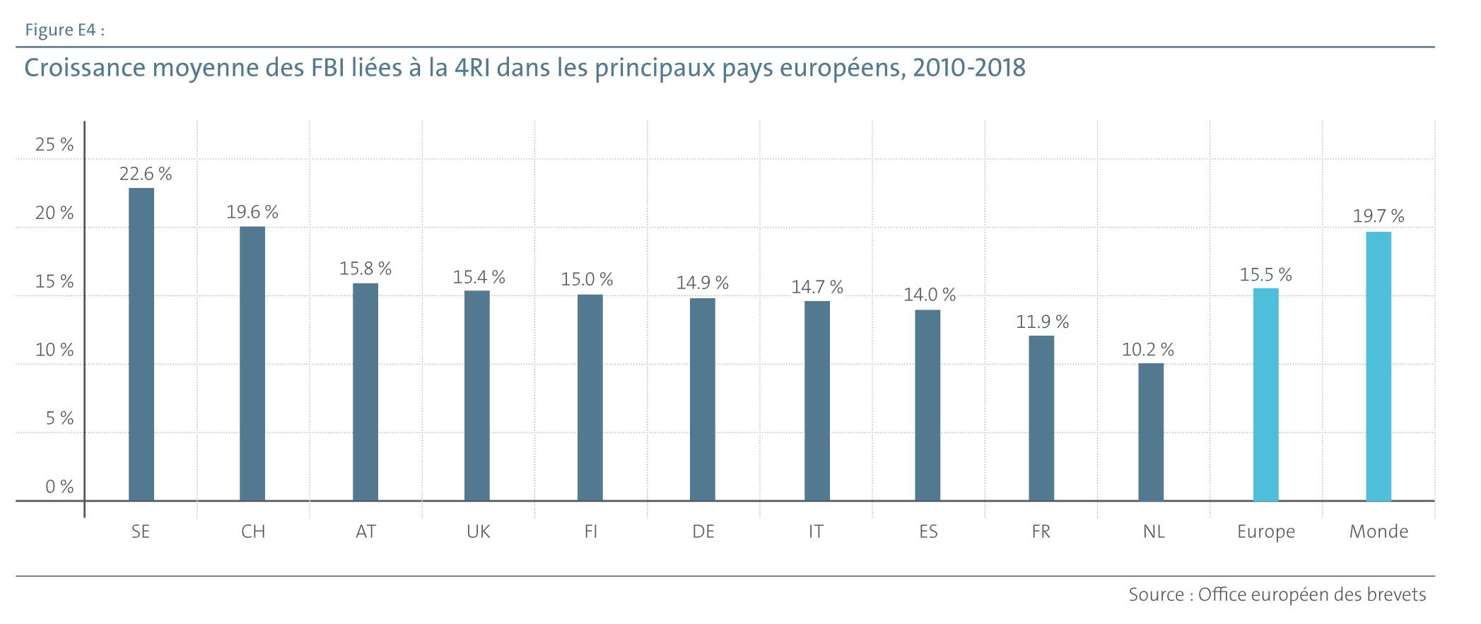 Croissance moyenne des FBI liées à la 4RI dans les principaux pays européens, 2010-2018 (source OEB)