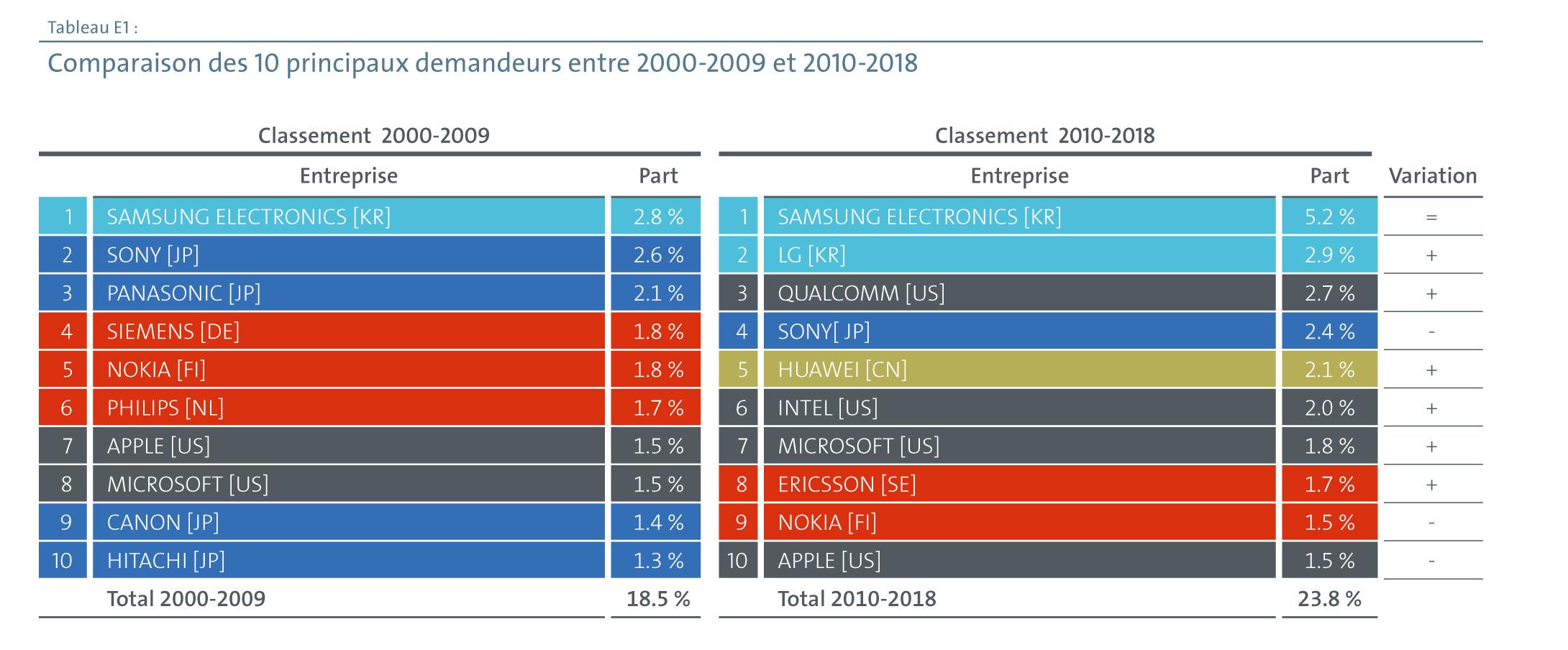 Comparaison des 10 principaux demandeurs entre 2000-2009 et 2010-2018 (source OEB)