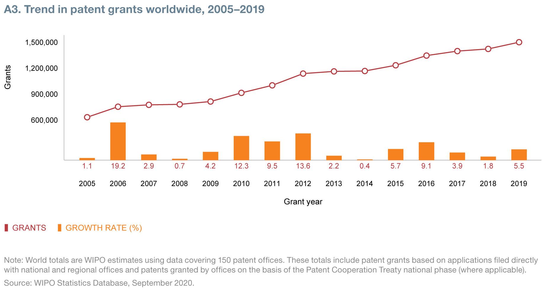Trend in patents grants worldwide, 2005-2019
