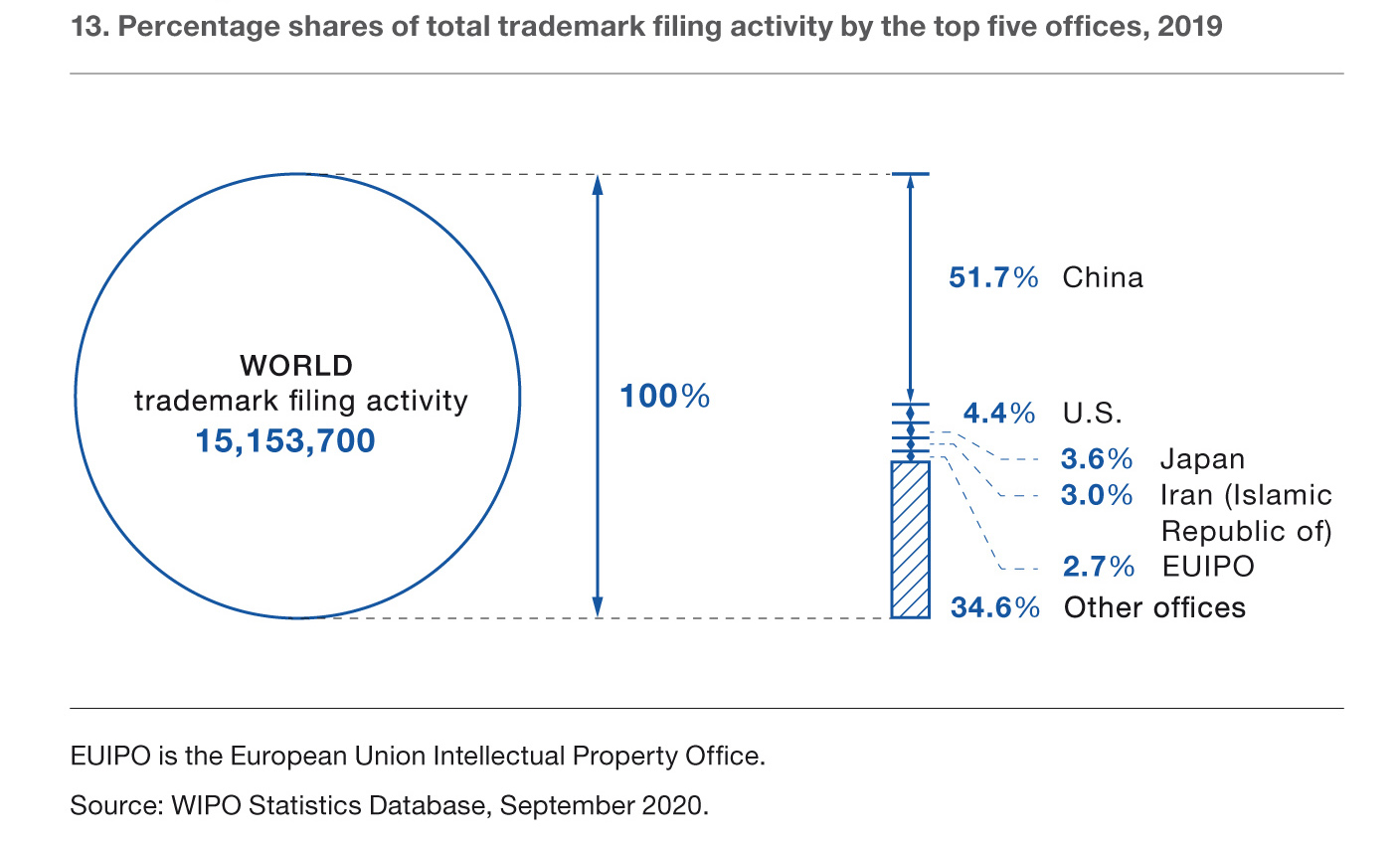 Percentage shares of total trademark filing activity by the top five offices, 2019