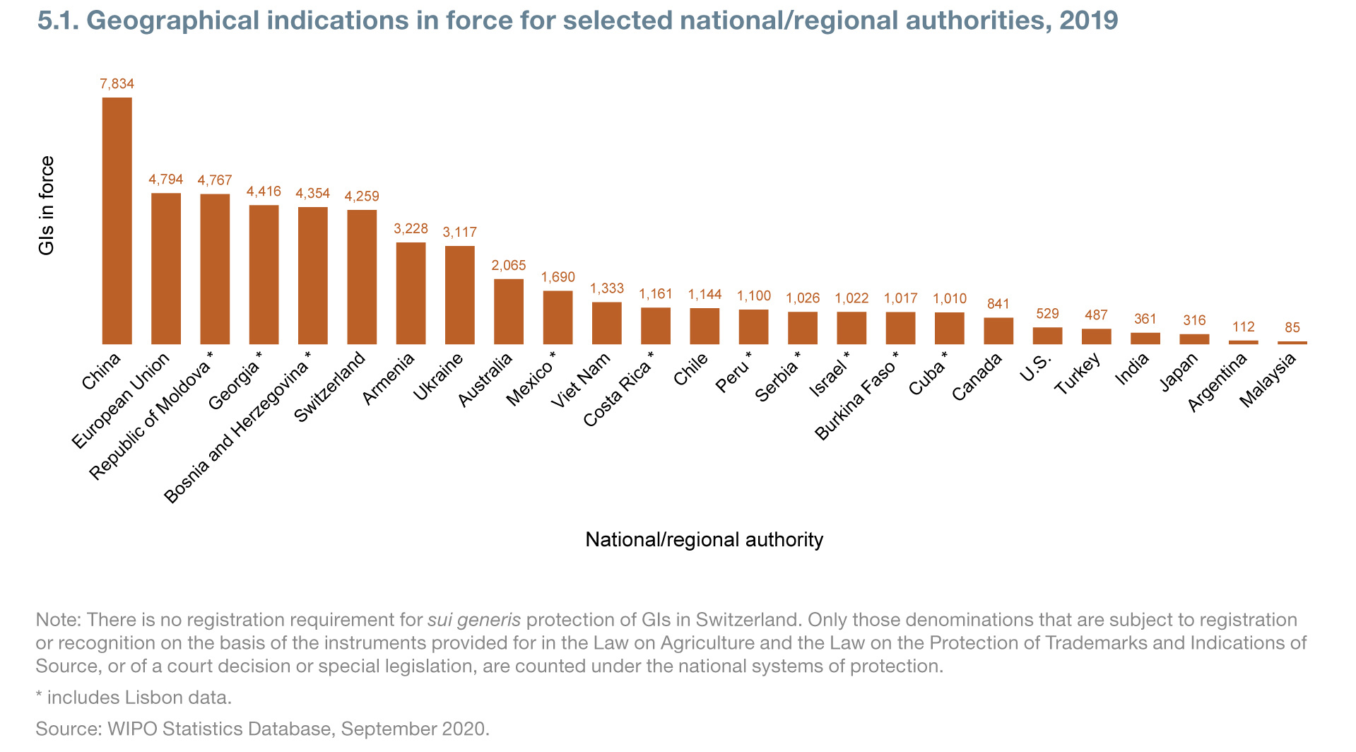 Geographical indications in force for selected national/regional authorities, 2019