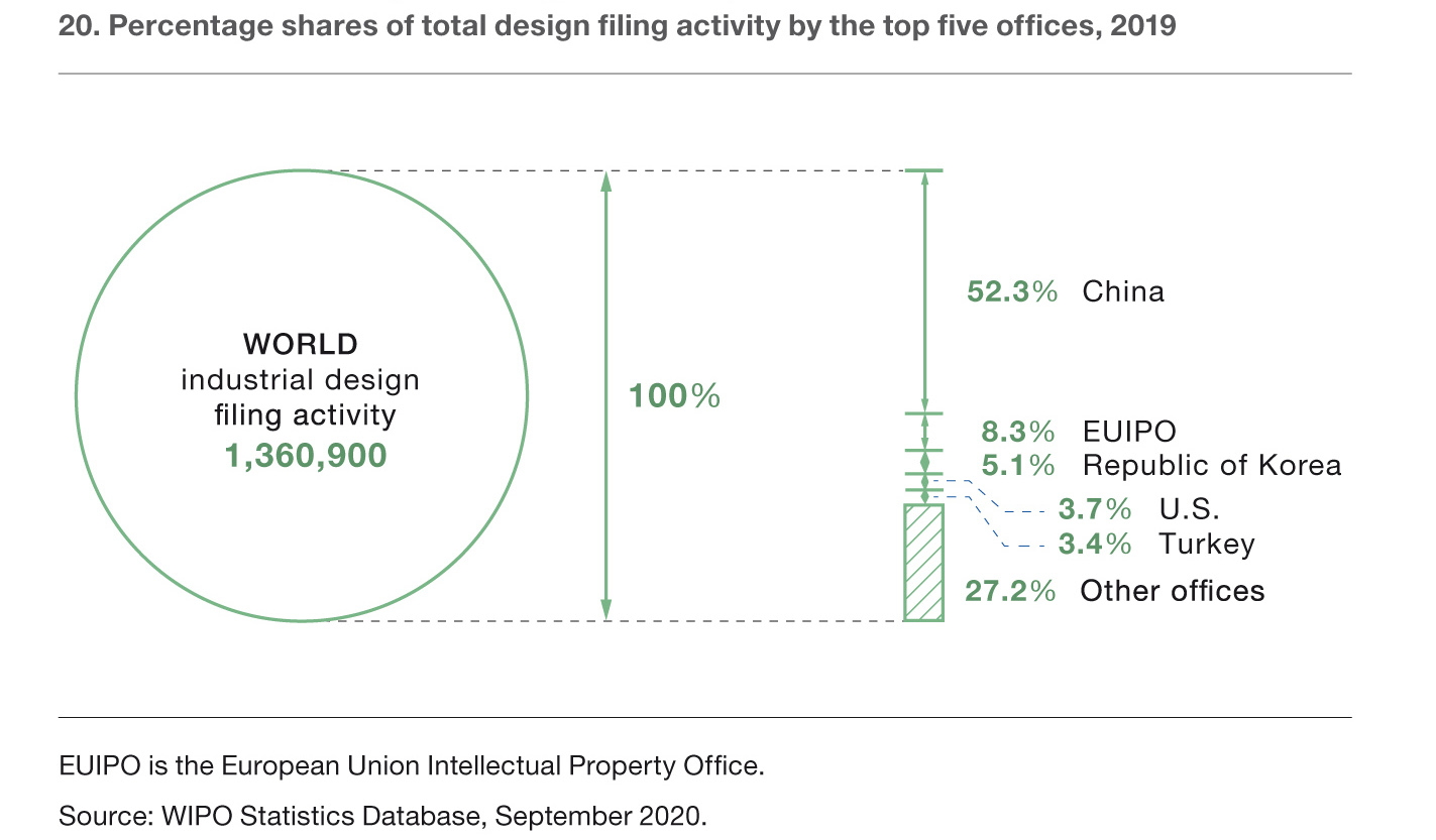 Percentage shares of total design filing activity by the top five offices, 2019