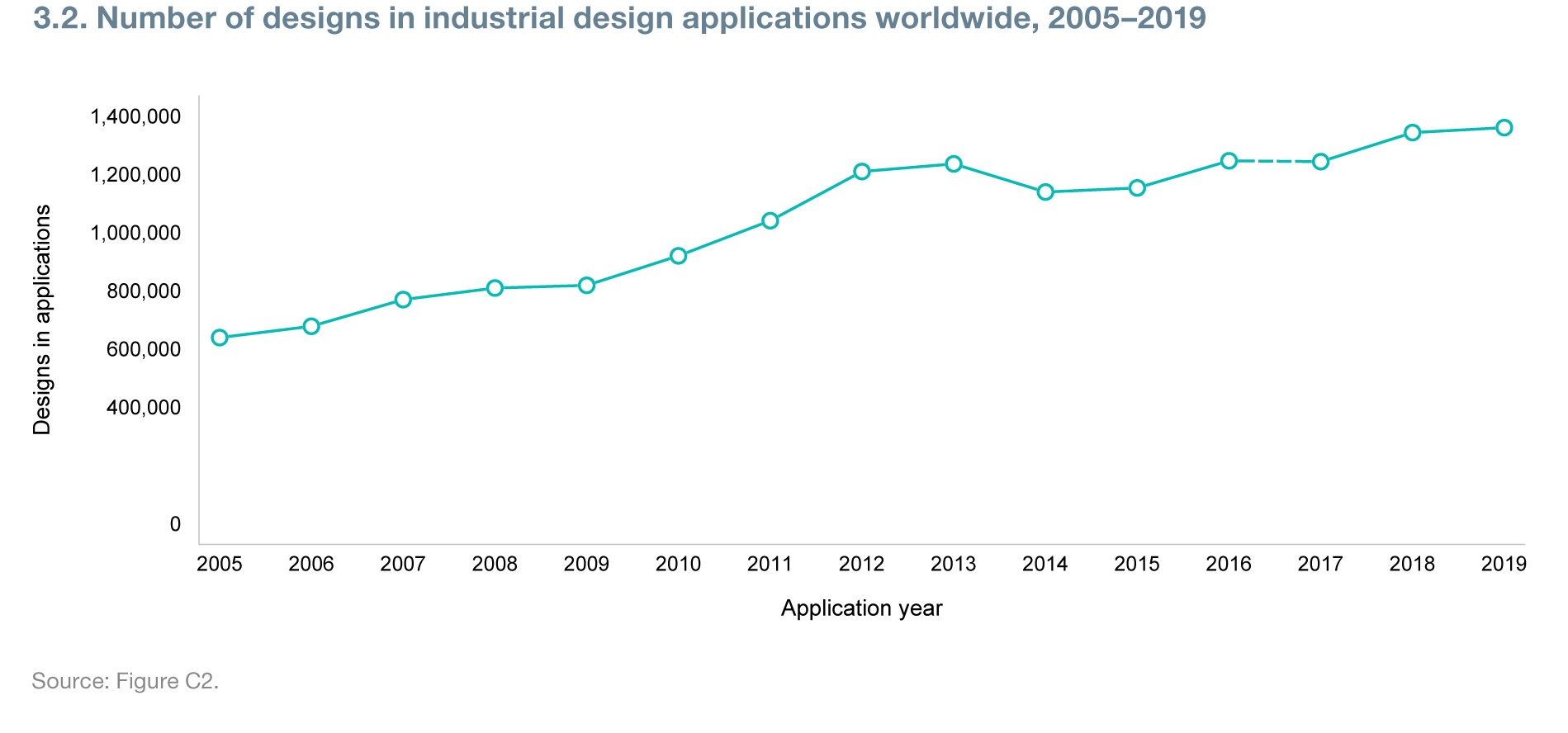 Number of designs in industrial design applications worldwide, 2005-2019