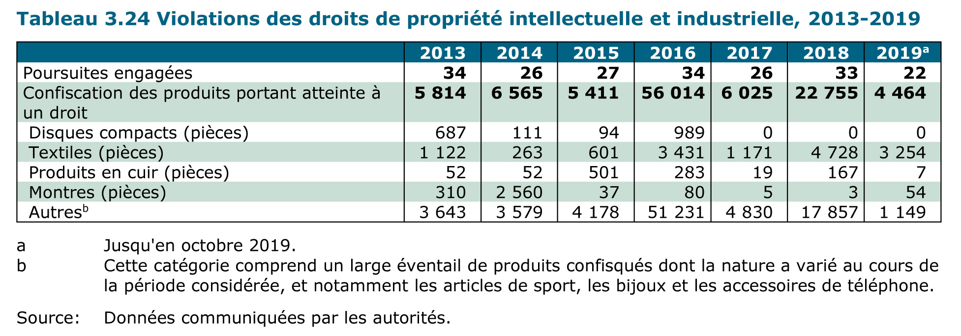 Violations des droits de propriété intellectuelle et industrielle, 2013-2019