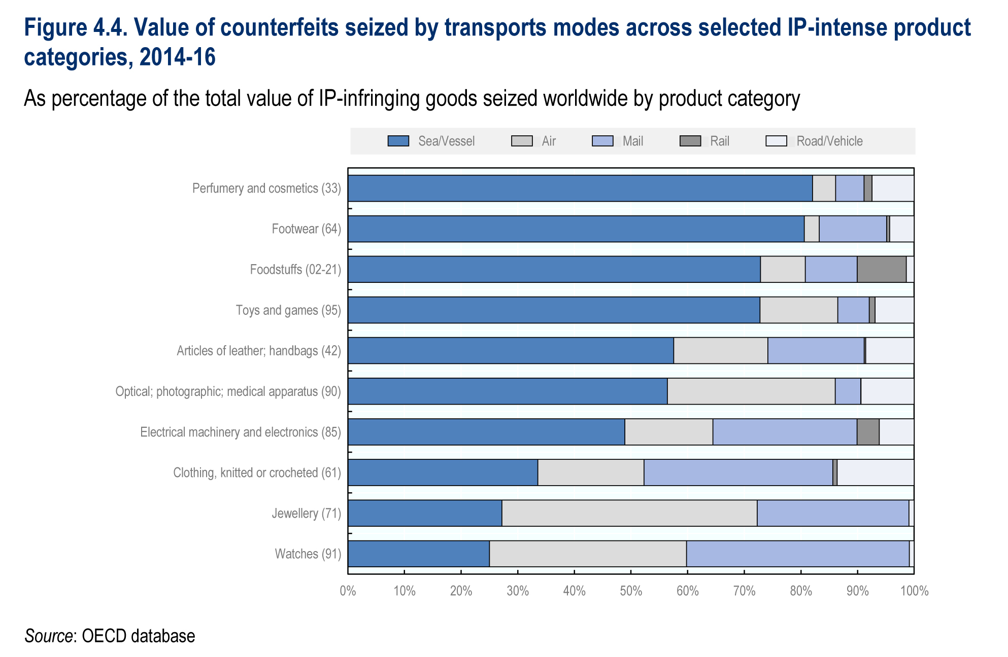 Value of counterfeits seized by transports modes across selected IP-intense product categories, 2014-16