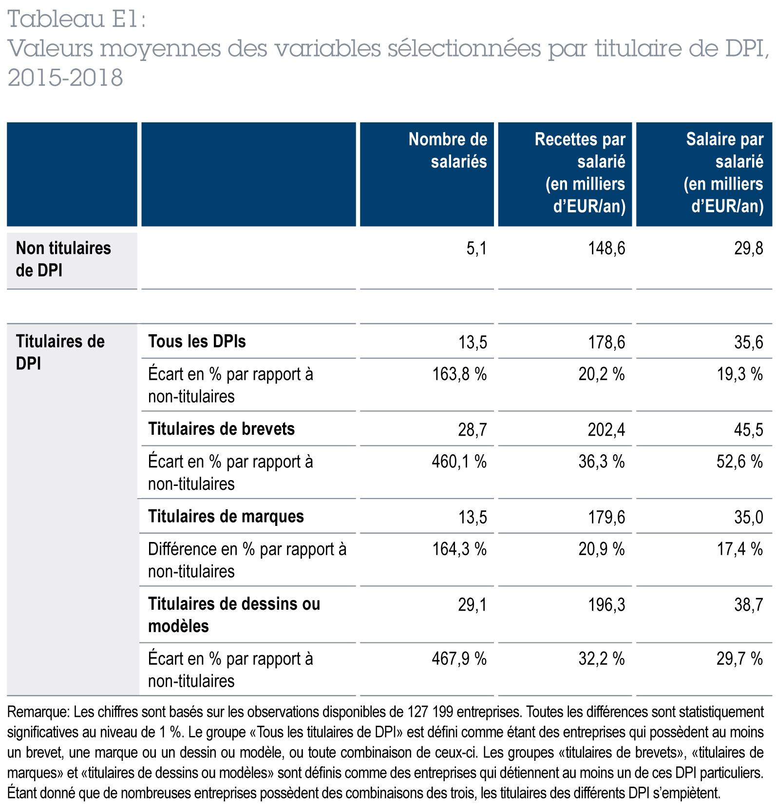 Valeurs moyennes des variables sélectionnées par titulaire de DPI, 2015-2018