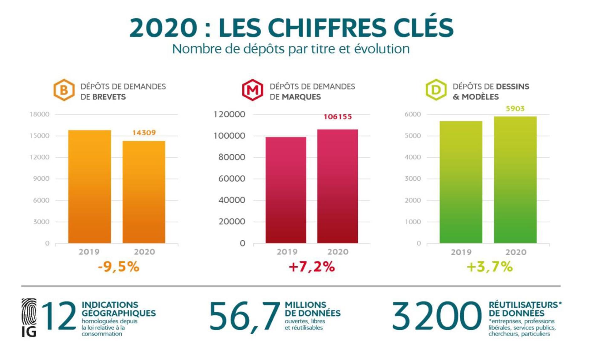 Les chiffres clés de l'INPI 2020 : nombre de dépôts par titre et évolution