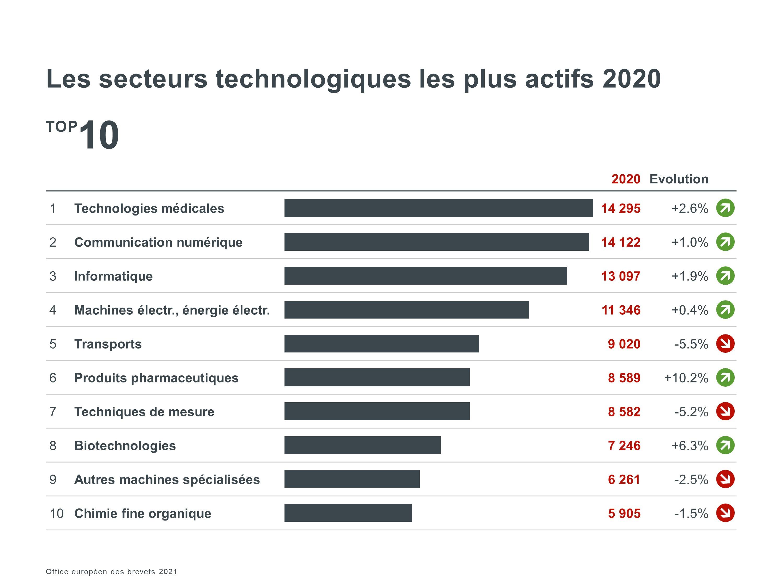 Les secteurs technologiques les plus actifs en 2020 – Top 10