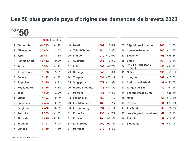 Les 50 plus grands pays d'origine des demandes de brevets 2020