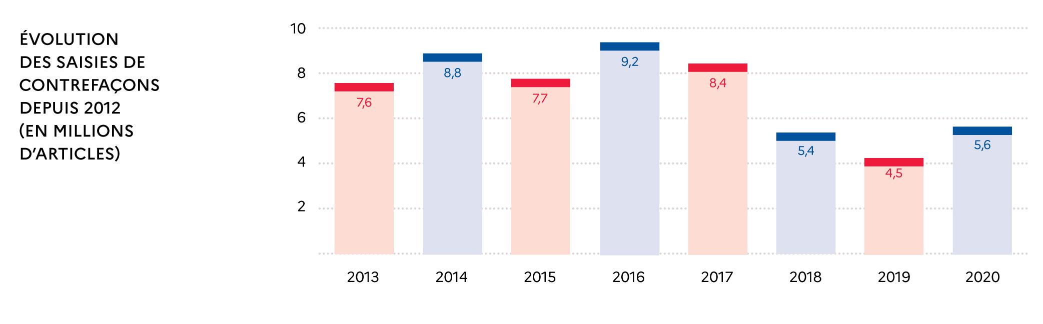 Évolution des saisies de contrefaçons depuis 2012 (en millions d'aricles)