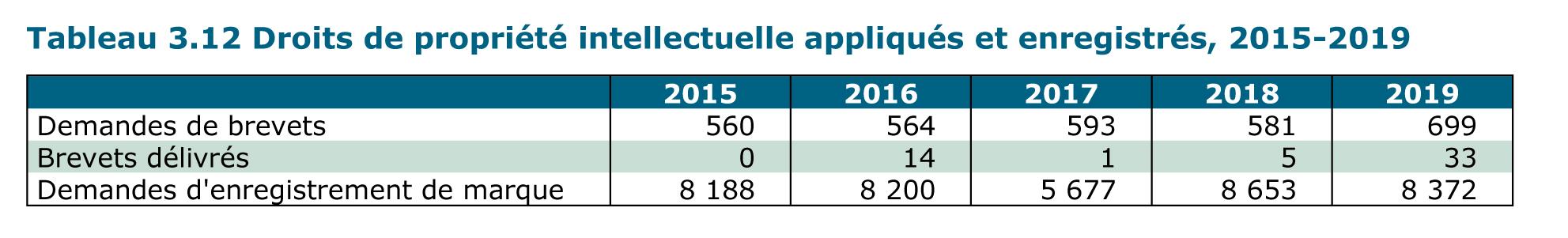Droits de propriété intellectuelle appliqués et enregistrés, 2015-2019