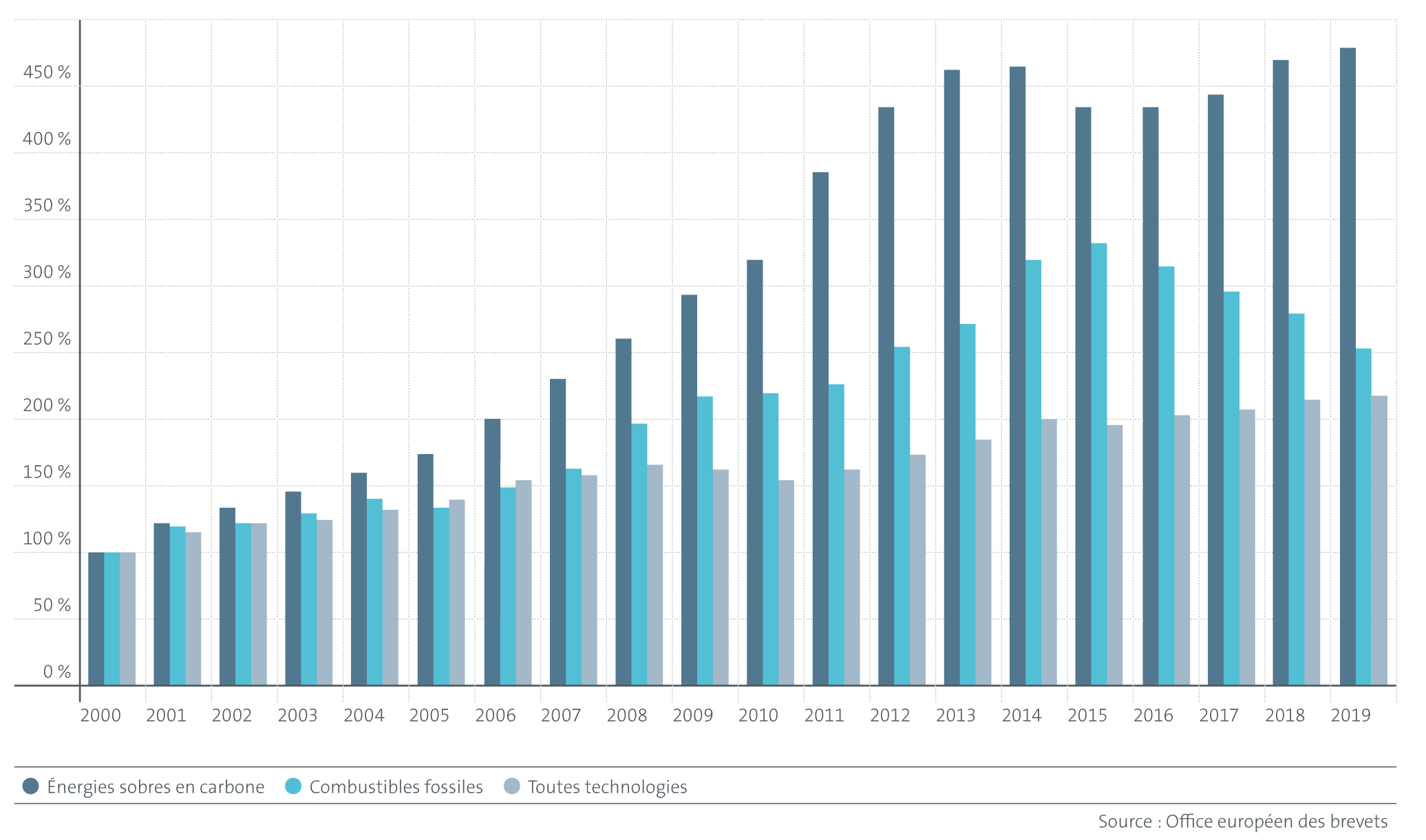Croissance globale des IPF dans le domaine des technologies LCE par rapport i) aux technologies liées aux  combustibles