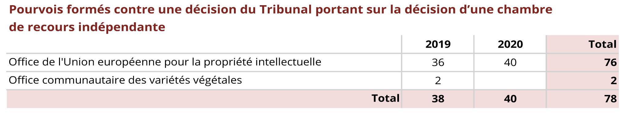 Pourvois formés contre une décision du Tribunal portant sur la décision d'une chambre de recours indépendante