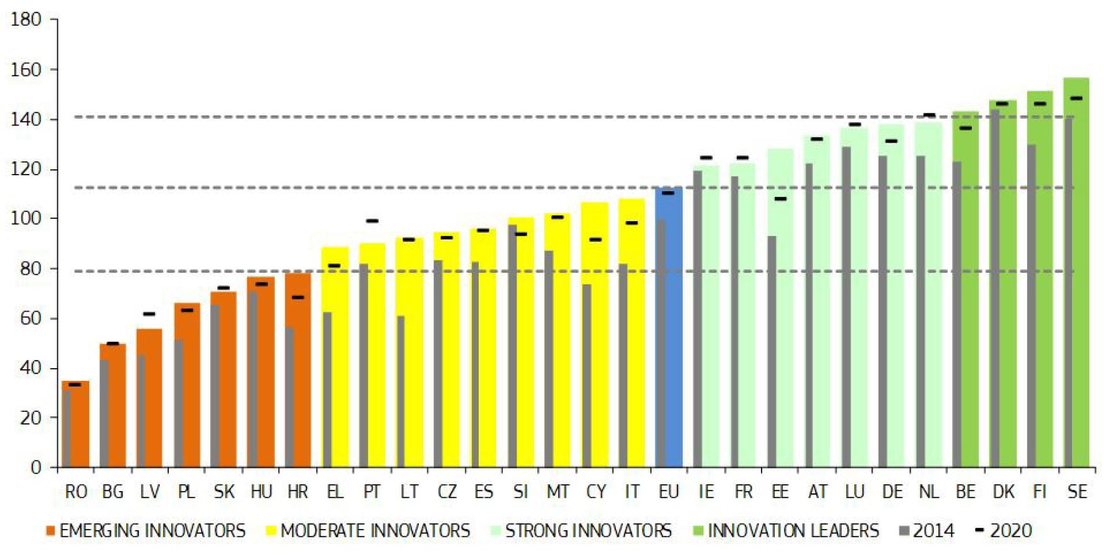 Classement des pays par groupes de performance