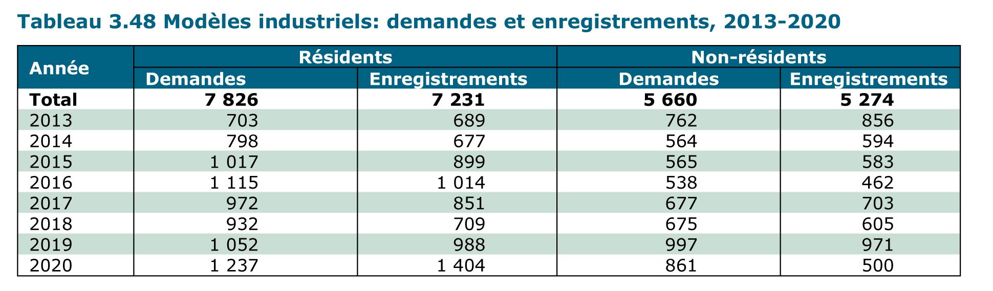 Modèles industriels : demandes et enregistrements 2013-2020