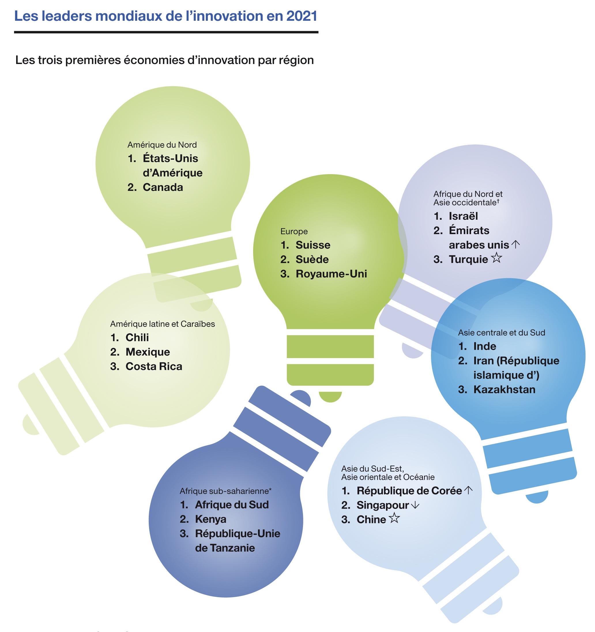 Les leaders mondiaux de l'innovation 2021