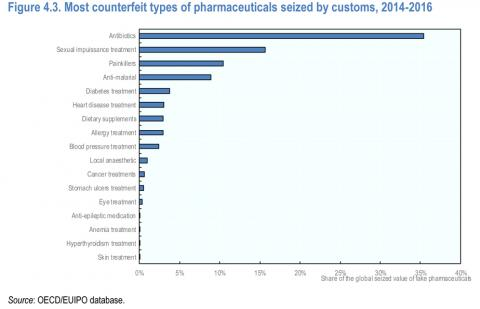 Figure 4.3. Most counterfeit types of pharmaceuticals seized by customs, 2014-2016