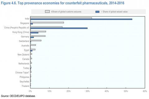 Figure 4.6. Top provenance economies for counterfeit pharmaceuticals, 2014-2016