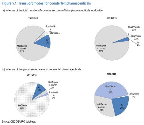 Figure 5.1. Transport modes for counterfeit pharmaceuticals