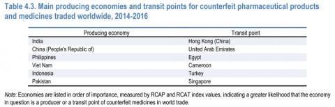 Table 4.3. Main producing economies and transit points for counterfeit pharmaceutical products and medicines traded worldwide, 2014-2016