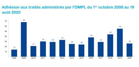 Adhésions aux traités administrés par l'OMPI, du 1er octobre 2008 au 19 août 2020