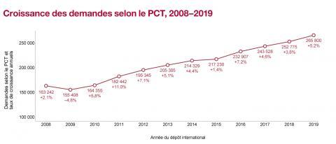 Croissance des demandes selon le PCT, 2008-2019