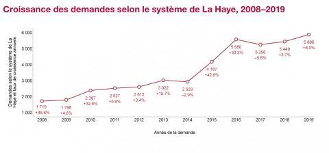 Croissance des demandes selon le système de La Haye, 2008-2019