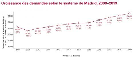 Croissance des demandes selon le système de Madrid, 2008-2019