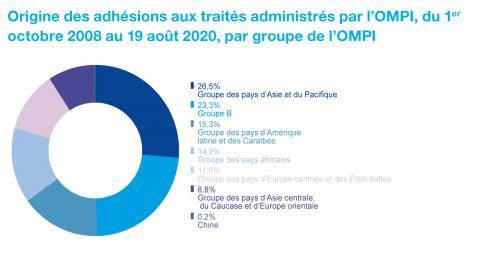 Origine des adhésions aux traités administrés par l'OMPI, du 1er octobre 2008 au 19 août 2020, par groupe de l'OMPI