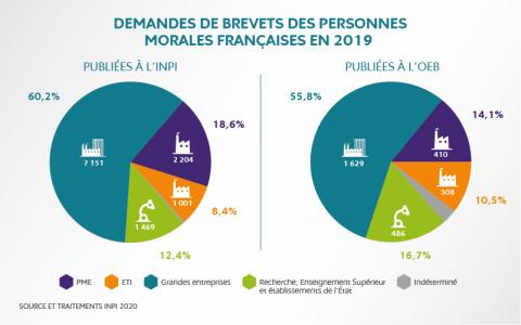 Demandes de brevets des personnes morales françaises en 2019