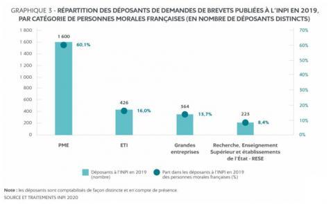 Répartition des déposants de demandes de brevets par personnes morales françaises - INPI 2019