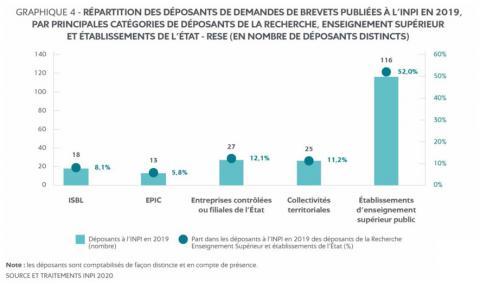 Répartition des déposants de demandes de brevets par catégories de déposants de la recherche