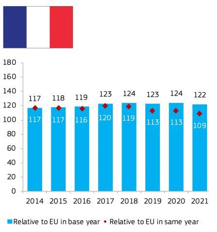 Résultats France (2014-2021)